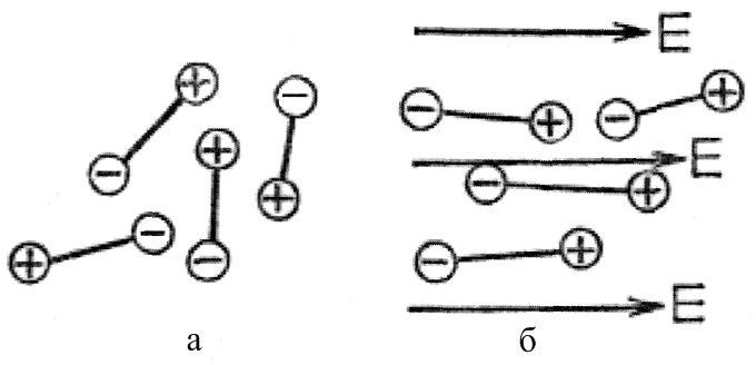 Схема расположения диполей полярного полимерного материала