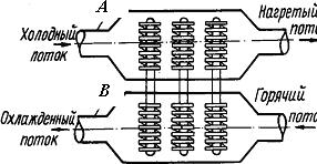 Схема теплообменника типа воздух – воздух