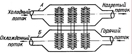 Схема теплообменника типа «воздух – воздух»