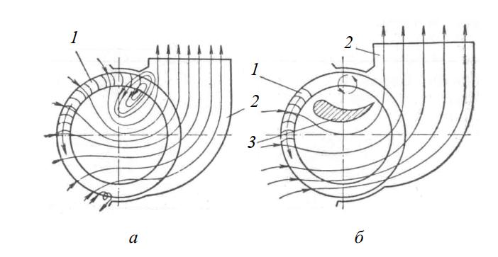 Схемы конструкций и движение воздуха в диаметральных вентиляторах