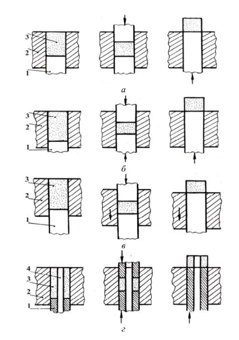 Схемы одностороннего, двухстороннего прессования с неподвижной и подвижной матрицами, двустороннего прессования втулок