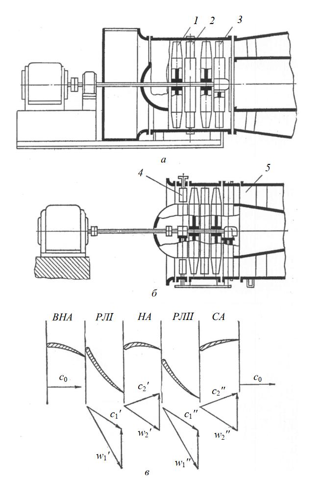 Схемы осевых вентиляторов