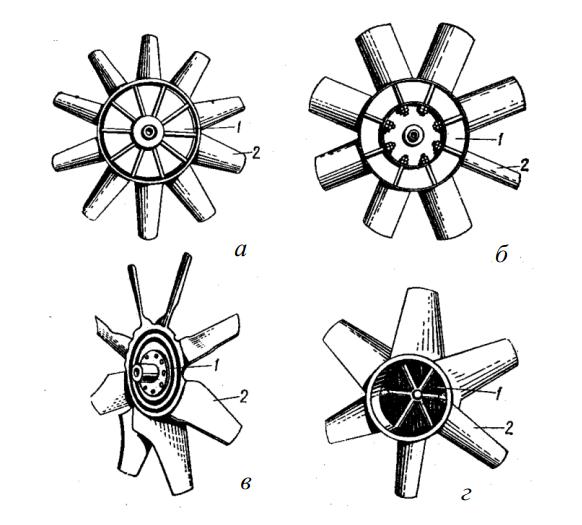 Типы осевых колес