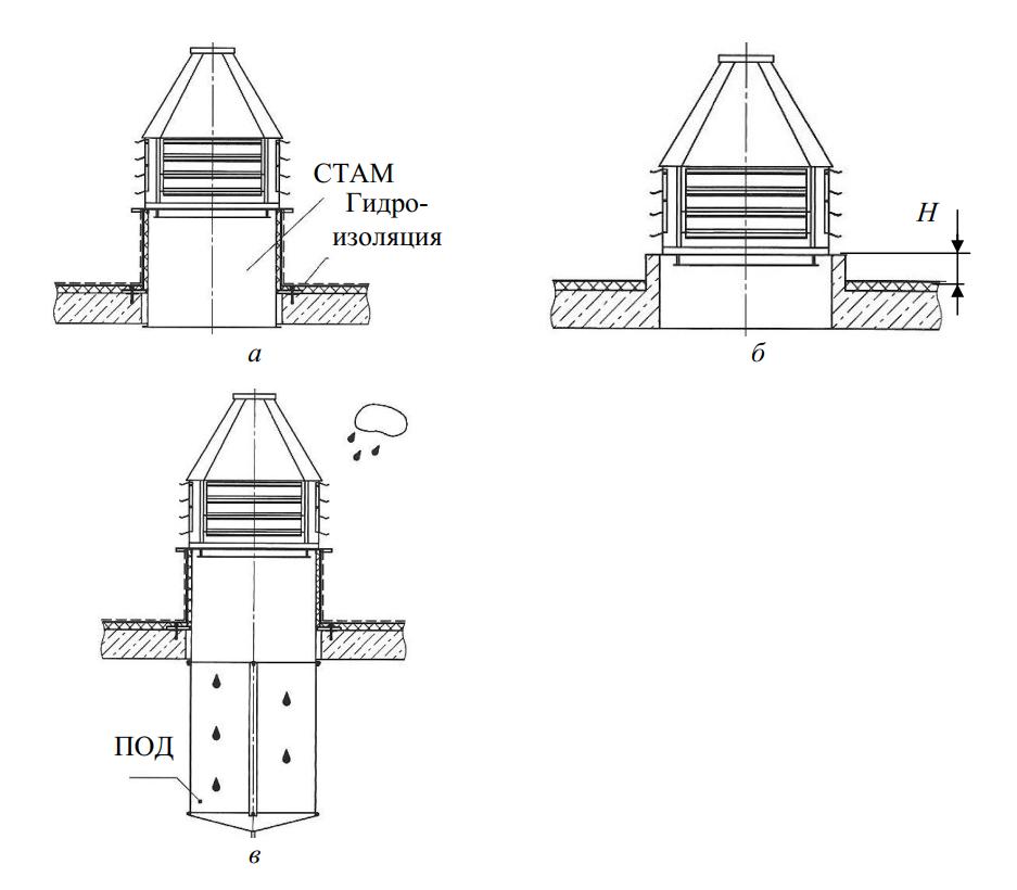 Требования к установке крышных вентиляторов в системе