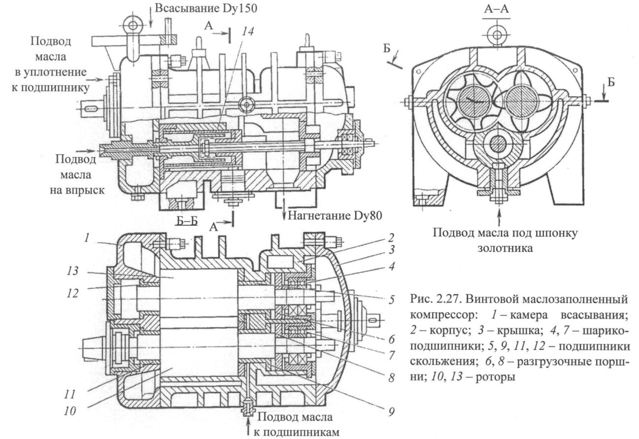 винтовой маслозаполненный компрессор