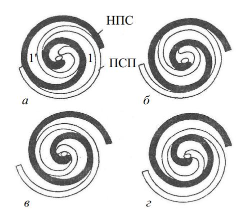 Взаимное положение спиралей (через 90О) при перемещении ПСП