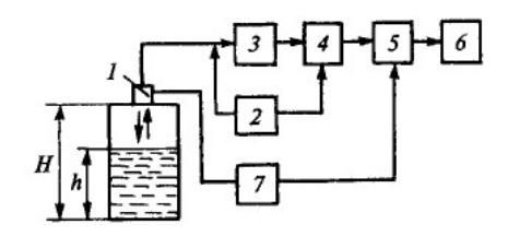 Схема ультразвукового уровнемера