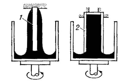 Проявление эффекта Вайссенберга в ротационных системах