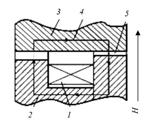 Схема магнитореологическогодросселя с кольцевым рабочим зазором