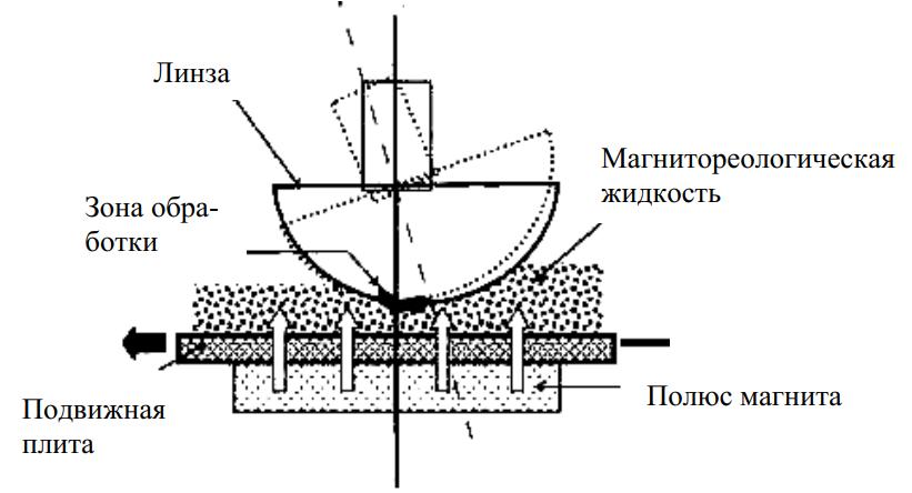 Схема процесса магнитореологической обработки