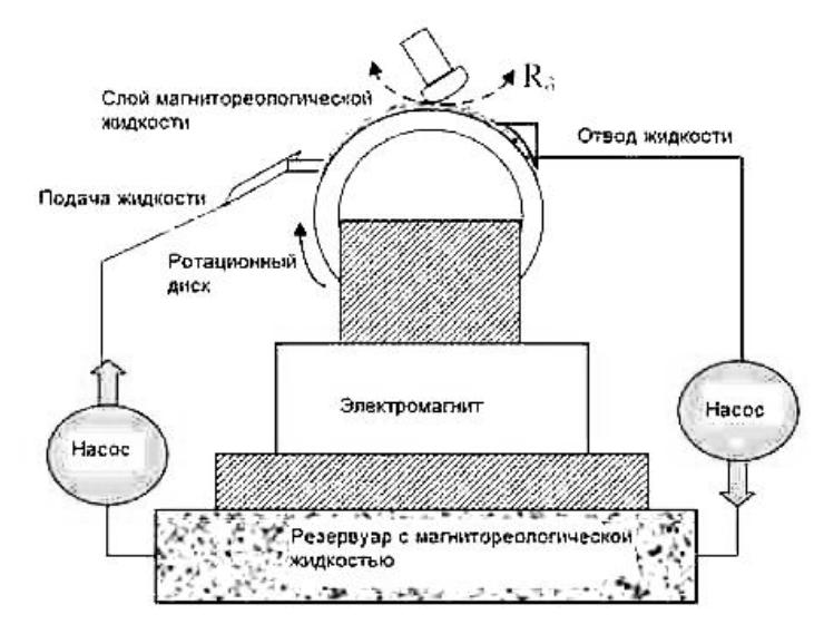 Установка для магнитореологической обработки