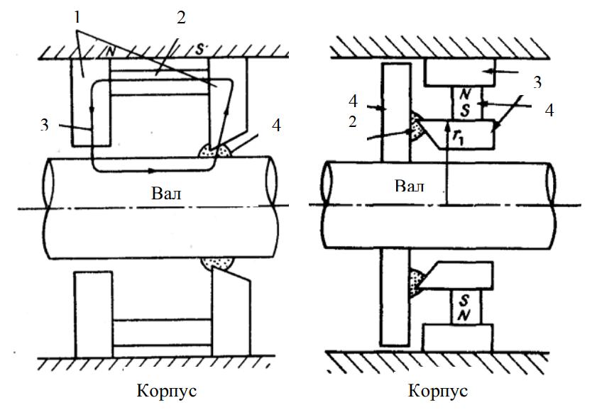 Схемы магнитожидкостных герметизаторов