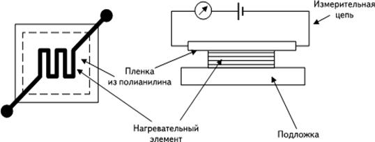 Схема сенсора на основе нанопленки полианилина