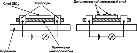 Конструкция сенсора на основе кремниевой нанопроволоки