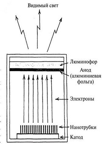 Схема дисплея на основе углеродных нанотрубок