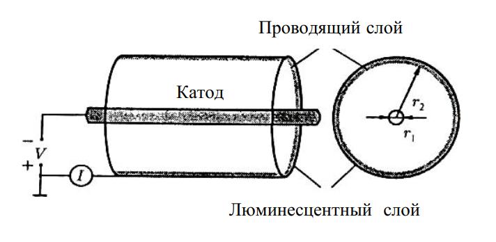 Схема катодолюминесцентной лампы с катодом на основе углеродной нанотрубки