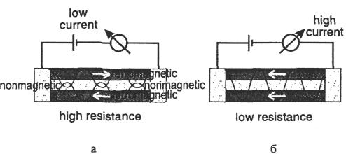 Эффект гигантского магнетосопротивления в нанопленочной структуре с протеканием тока в плоскости слоев