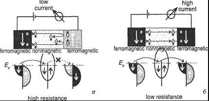 Спин-поляризованный транспорт электронов