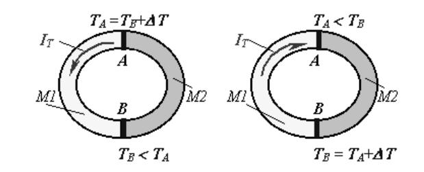 Схема возникновения термоиндуцированного электрического тока