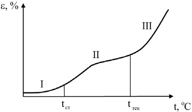 Термомеханическая кривая аморфного полимерного материала