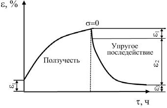 Зависимость деформации полимера от времени