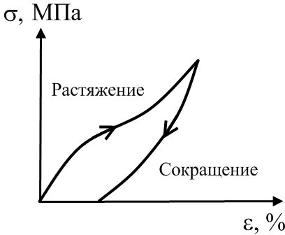 Кривые растяжения и сокращения полимерного образца