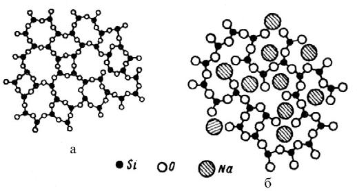 Структура неорганического стекла