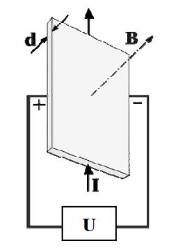 Схема проявления эффекта Холла
