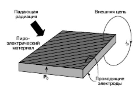 Пироэлектрический детектор излучений
