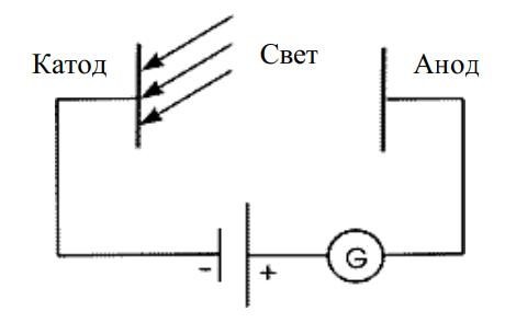 Схема установки для исследования фотоэффекта