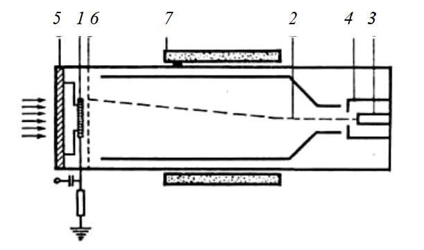 Схема пироэлектрического видикона
