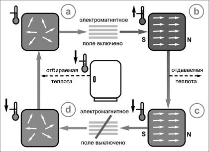 Схема работы холодильника на основе магнитокалорического материала