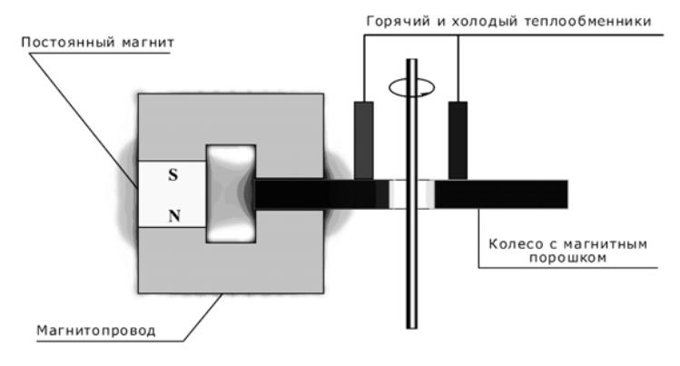 Схема работы магнитного холодильника колесной конструкции