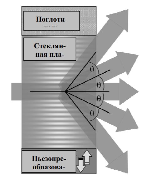 Схема акустооптического преобразователя