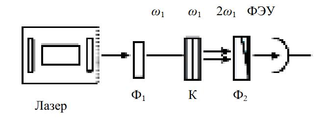 Оптическая схема установки для наблюдения генерации второй гармоники