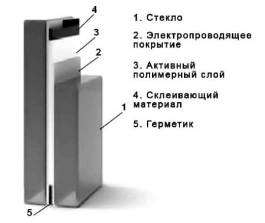 Схема электрохромного стекла
