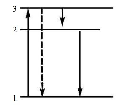 Схема квантовых переходов при элементарном процессе люминесценции