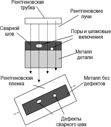 Схема рентгеновской дефектоскопии скрытых дефектов сварных швов