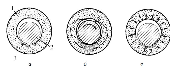 Циркуляция масла в подшипнике из самосмазывающегося материала