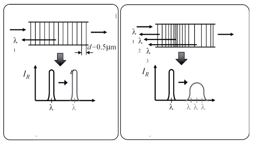 Реакция оптоволоконного брэгговского сенсора
