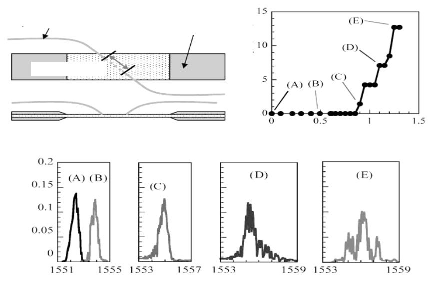 Схема работы брэгговского сенсора