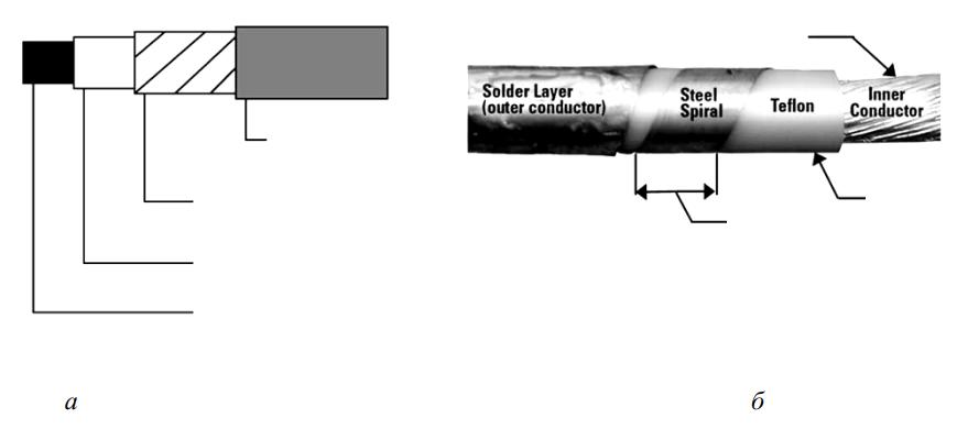 Схема кабельного сенсора