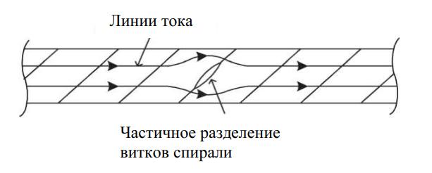 Схема прохождения тока по спирали при частичном разделении ее витков