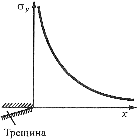 Зависимость напряжения от расстояния до вершины трещины
