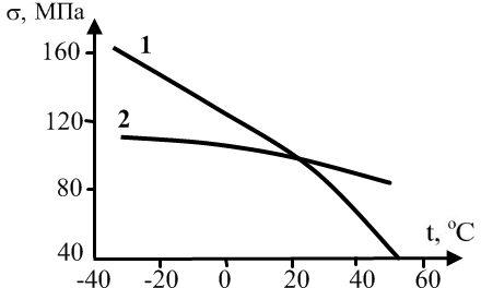 Зависимость прочности пластмасс от температуры