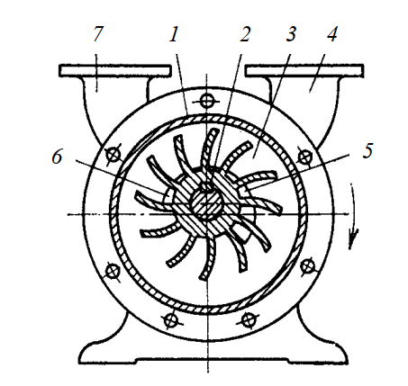 Жидкостно-кольцевой компрессор
