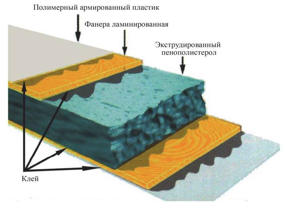 Строение сэндвич-панели