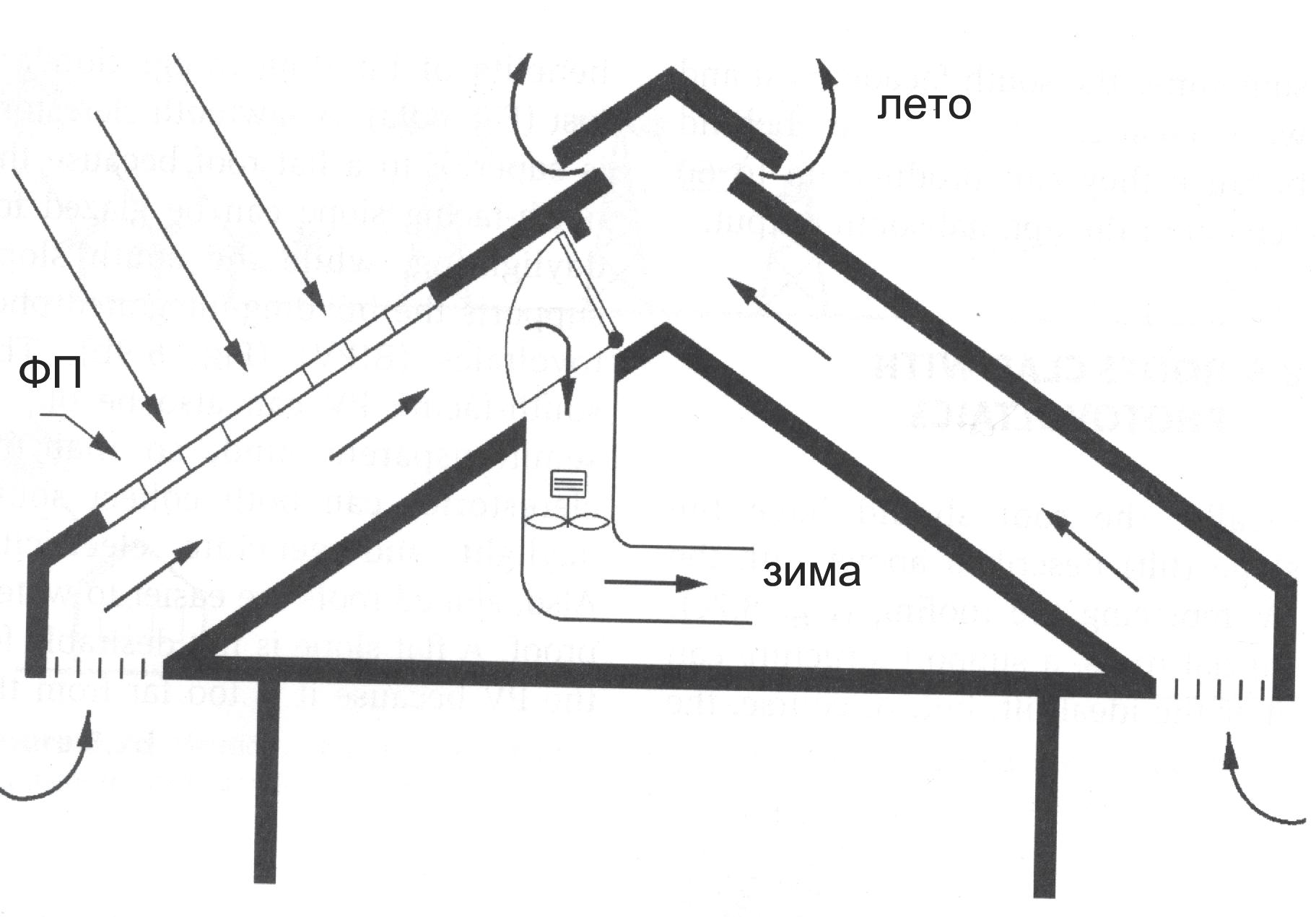 Аэрация крыши здания