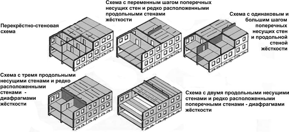 Бескаркасные (стеновые) системы здания