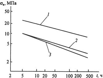 длительная прочность сплава ВКН-1